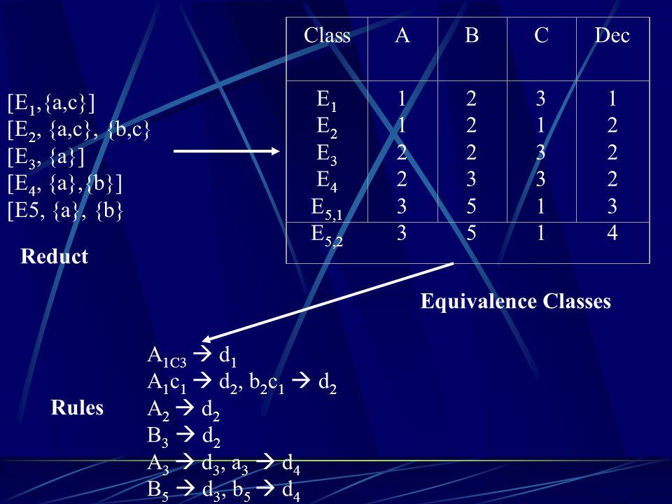 Class A. B. C. Dec. E1. E2. E3. E4. E5,1. E5,2. 1. 2. 3. 5. 4. [E1,{a,c}] [E2, {a,c}, {b,c}